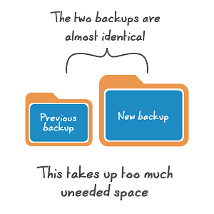 iphone backups take too much space